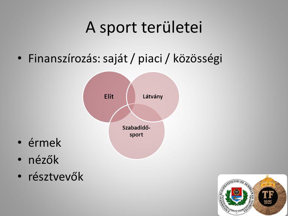 A sport területei Finanszírozás: saját / piaci / közösségi érmek nézők