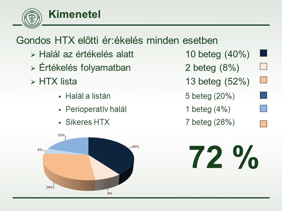 72 % Kimenetel Gondos HTX előtti ér:ékelés minden esetben