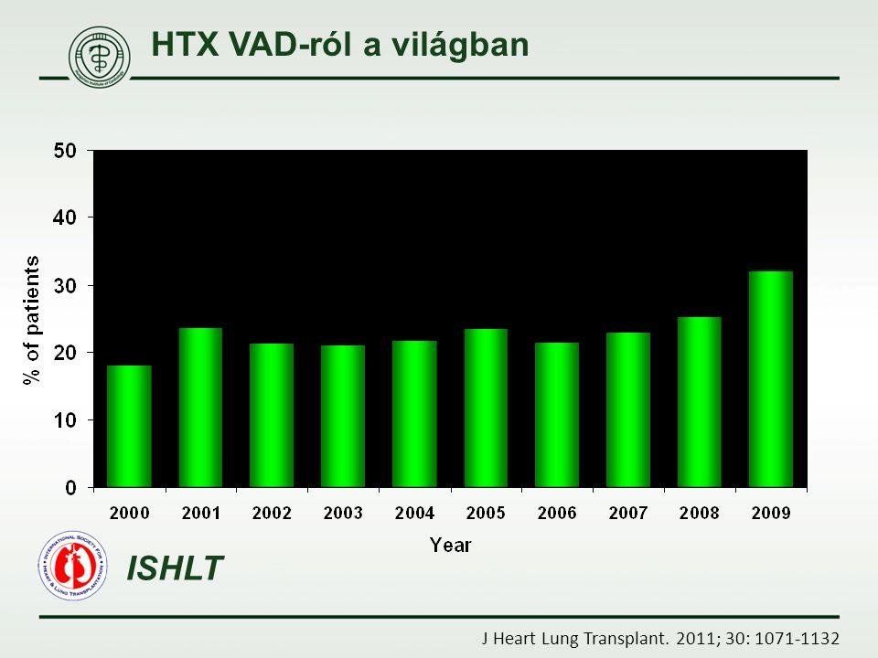 HTX VAD-ról a világban ISHLT
