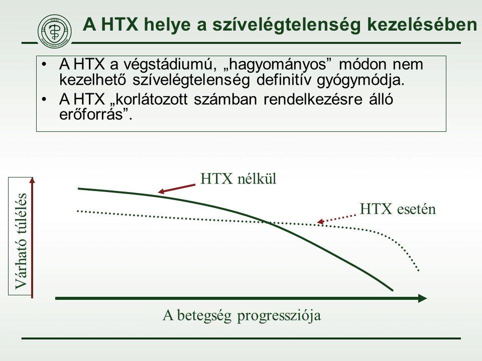 A HTX helye a szívelégtelenség kezelésében