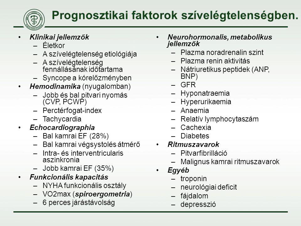 Prognosztikai faktorok szívelégtelenségben.