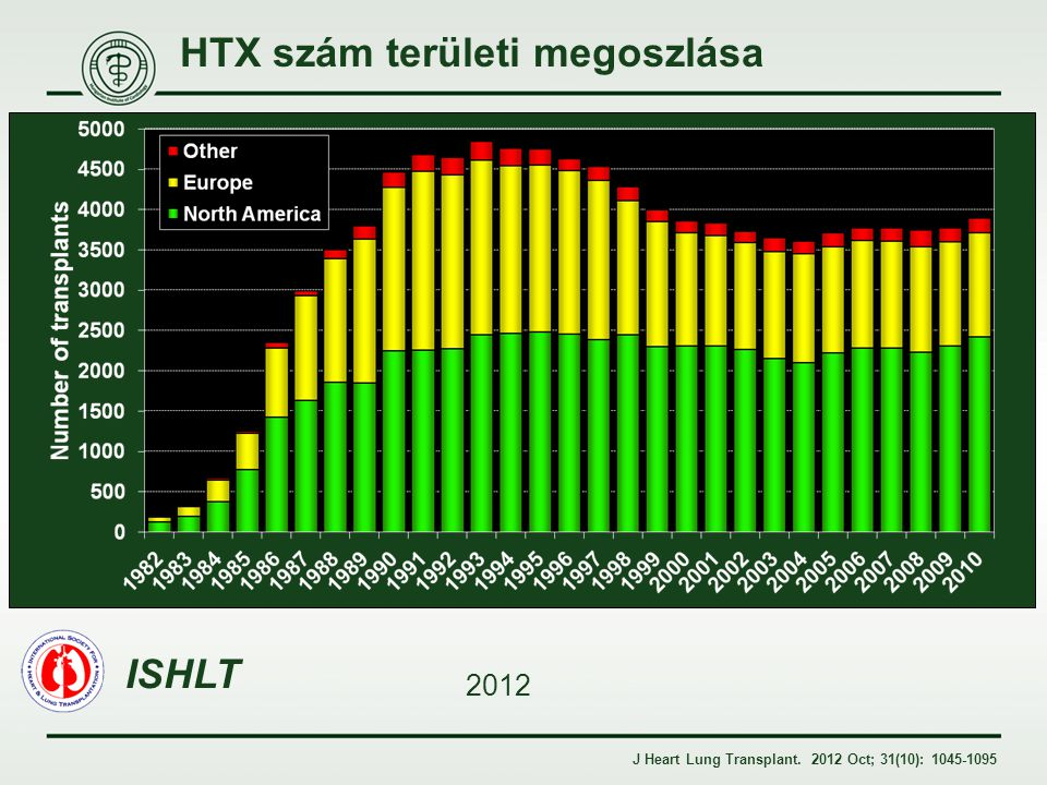 HTX szám területi megoszlása
