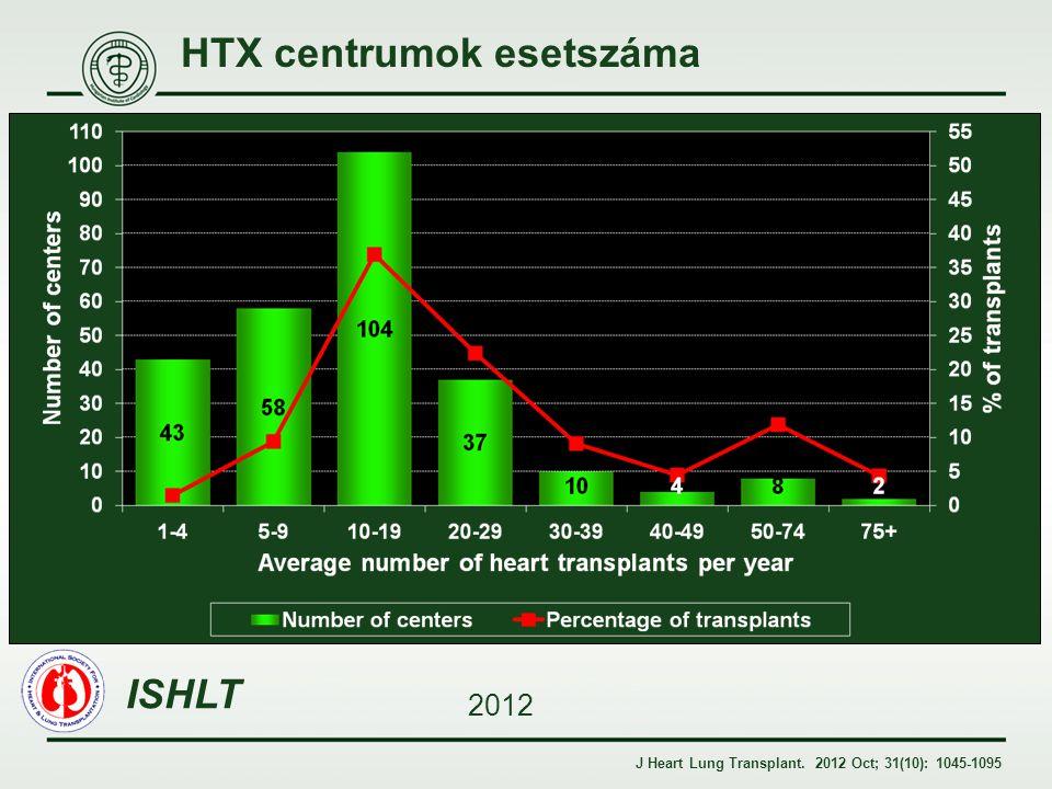 HTX centrumok esetszáma
