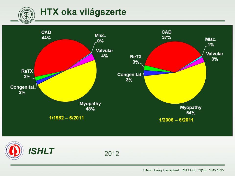 HTX oka világszerte ISHLT 2012