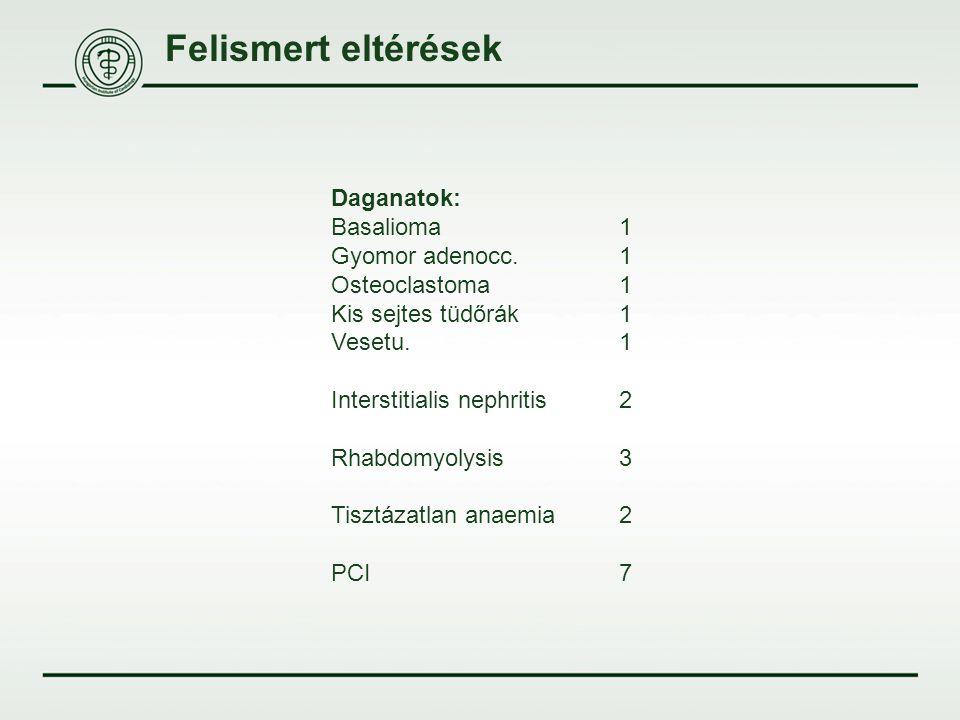 Felismert eltérések Daganatok: Basalioma 1 Gyomor adenocc. 1
