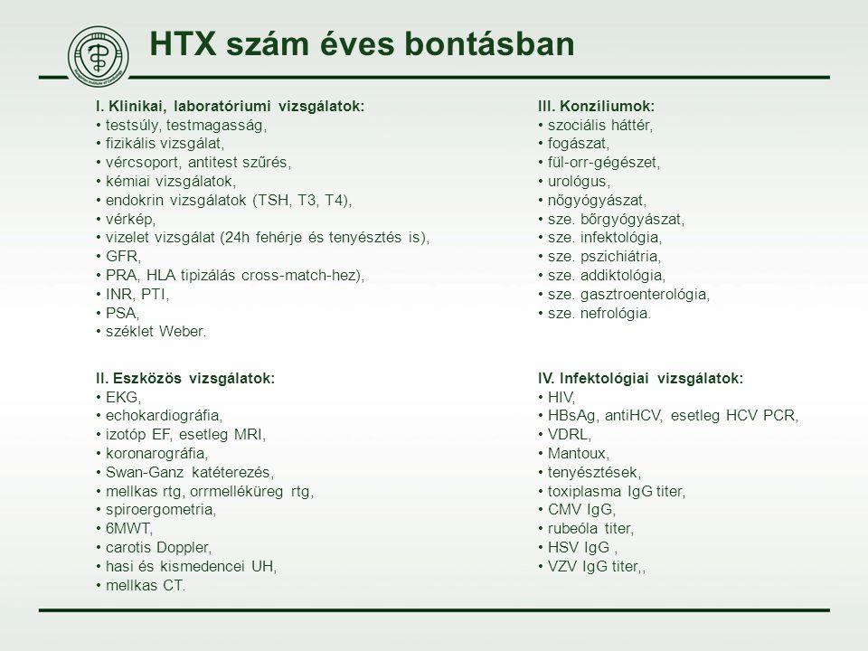 HTX szám éves bontásban