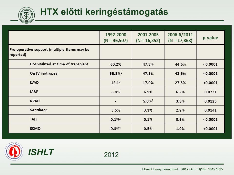 HTX előtti keringéstámogatás