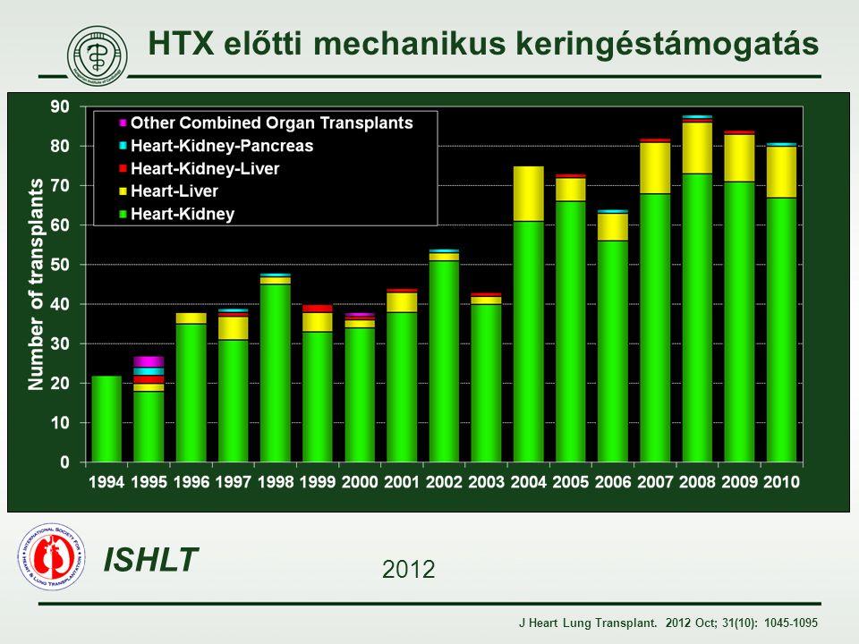 HTX előtti mechanikus keringéstámogatás