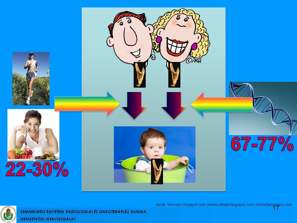 67-77% 22-30% SEMMELWEIS EGYETEM RADIOLÓGIAI ÉS ONKOTERÁPIÁS KLINIKA