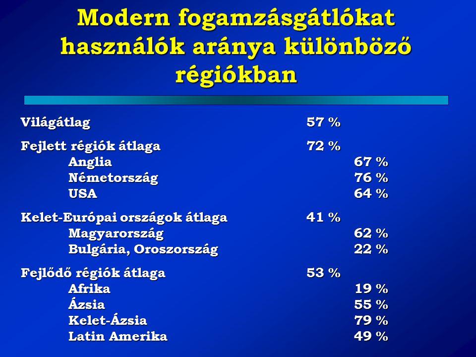 Modern fogamzásgátlókat használók aránya különböző régiókban