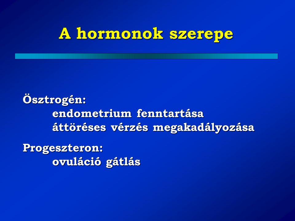 A hormonok szerepe Ösztrogén: endometrium fenntartása áttöréses vérzés megakadályozása.