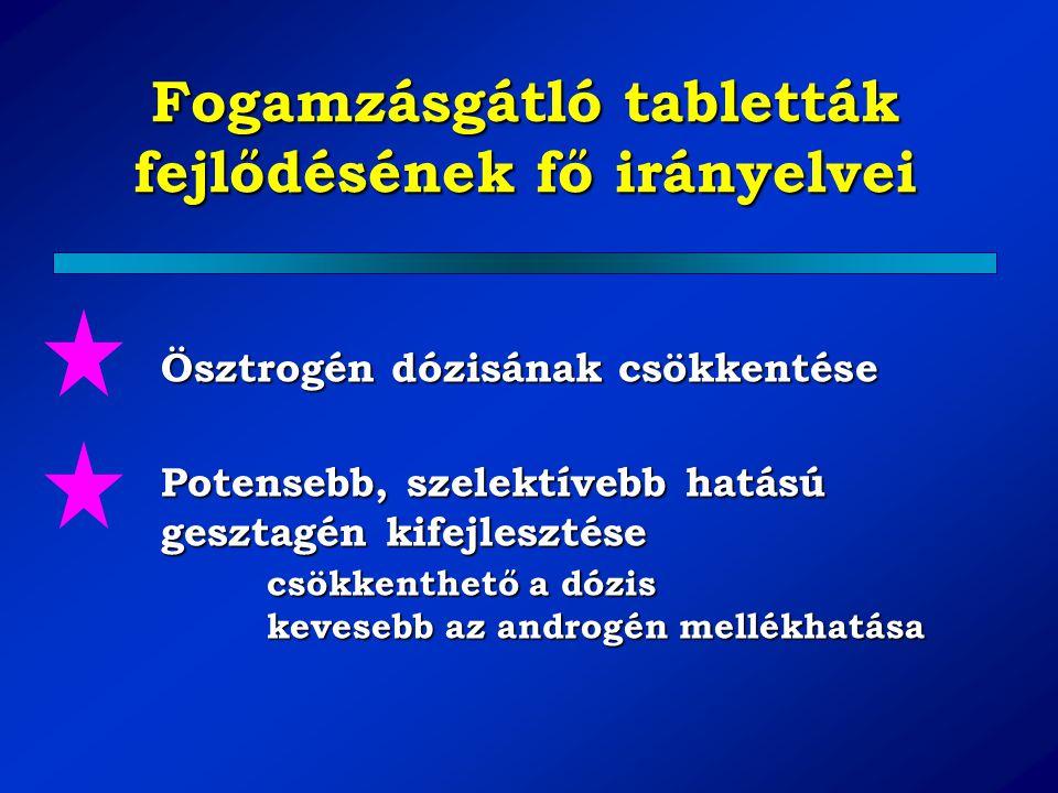 Fogamzásgátló tabletták fejlődésének fő irányelvei