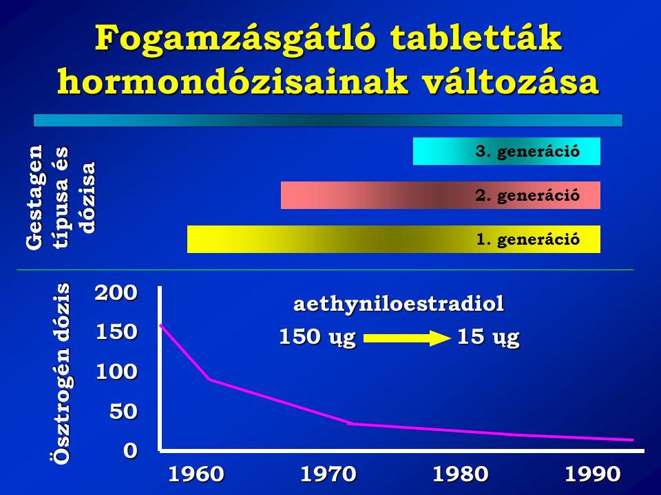 Fogamzásgátló tabletták hormondózisainak változása