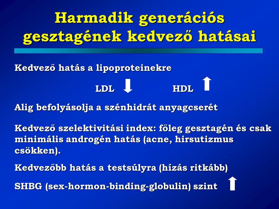 Harmadik generációs gesztagének kedvező hatásai