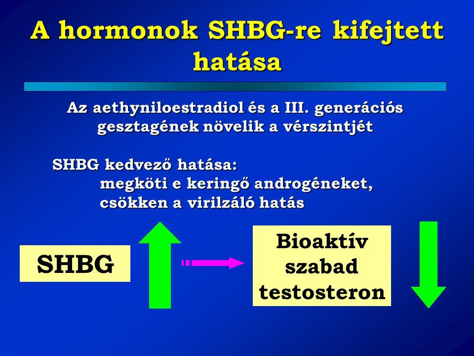 A hormonok SHBG-re kifejtett hatása Bioaktív szabad testosteron