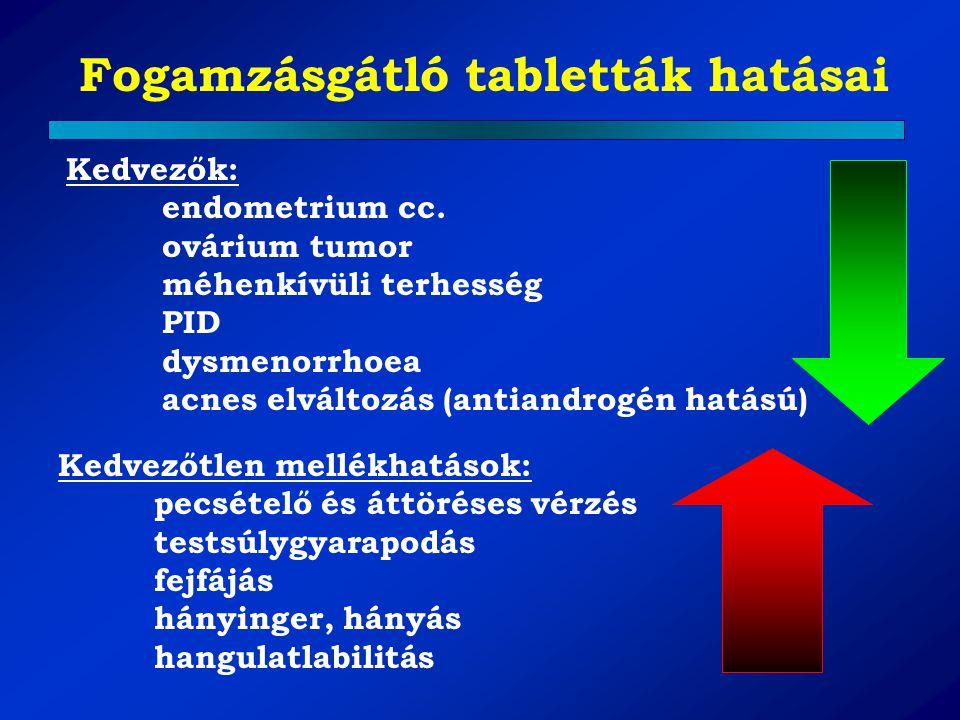 Fogamzásgátló tabletták hatásai