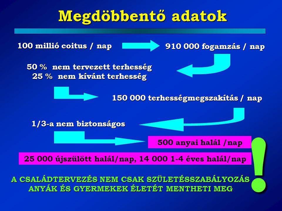 ! Megdöbbentő adatok 100 millió coitus / nap 910 000 fogamzás / nap