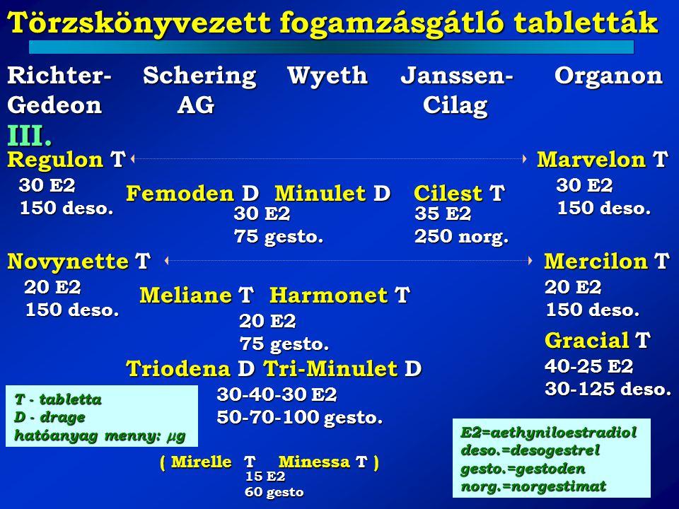 Törzskönyvezett fogamzásgátló tabletták