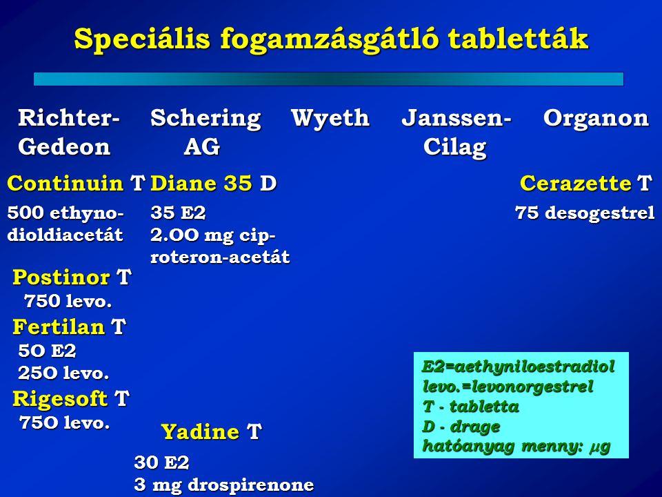 Speciális fogamzásgátló tabletták