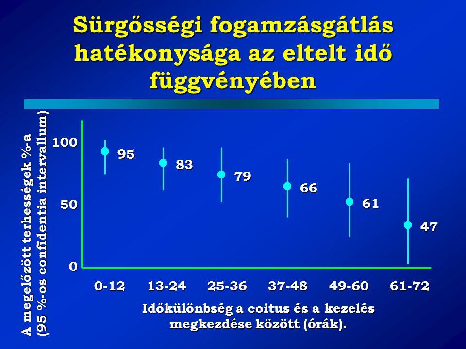 Sürgősségi fogamzásgátlás hatékonysága az eltelt idő függvényében