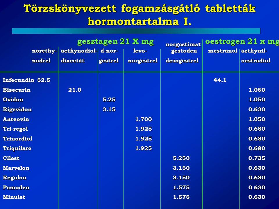 Törzskönyvezett fogamzásgátló tabletták hormontartalma I.