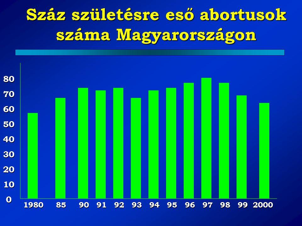 Száz születésre eső abortusok száma Magyarországon