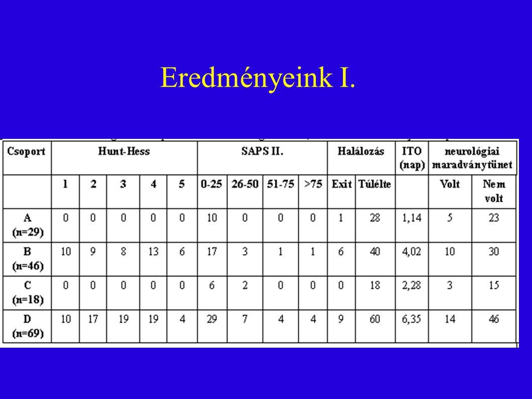 Eredményeink I. 11 11