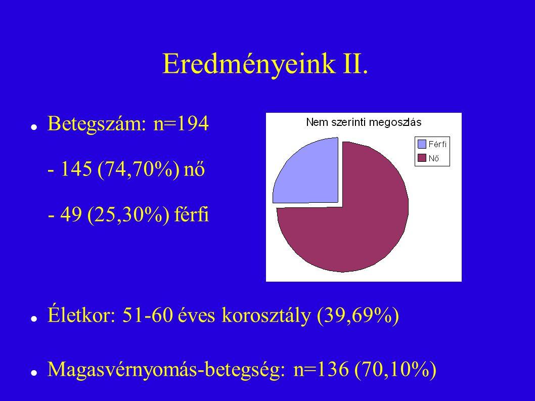 Eredményeink II. Betegszám: n=194 - 145 (74,70%) nő - 49 (25,30%) férfi. Életkor: 51-60 éves korosztály (39,69%)