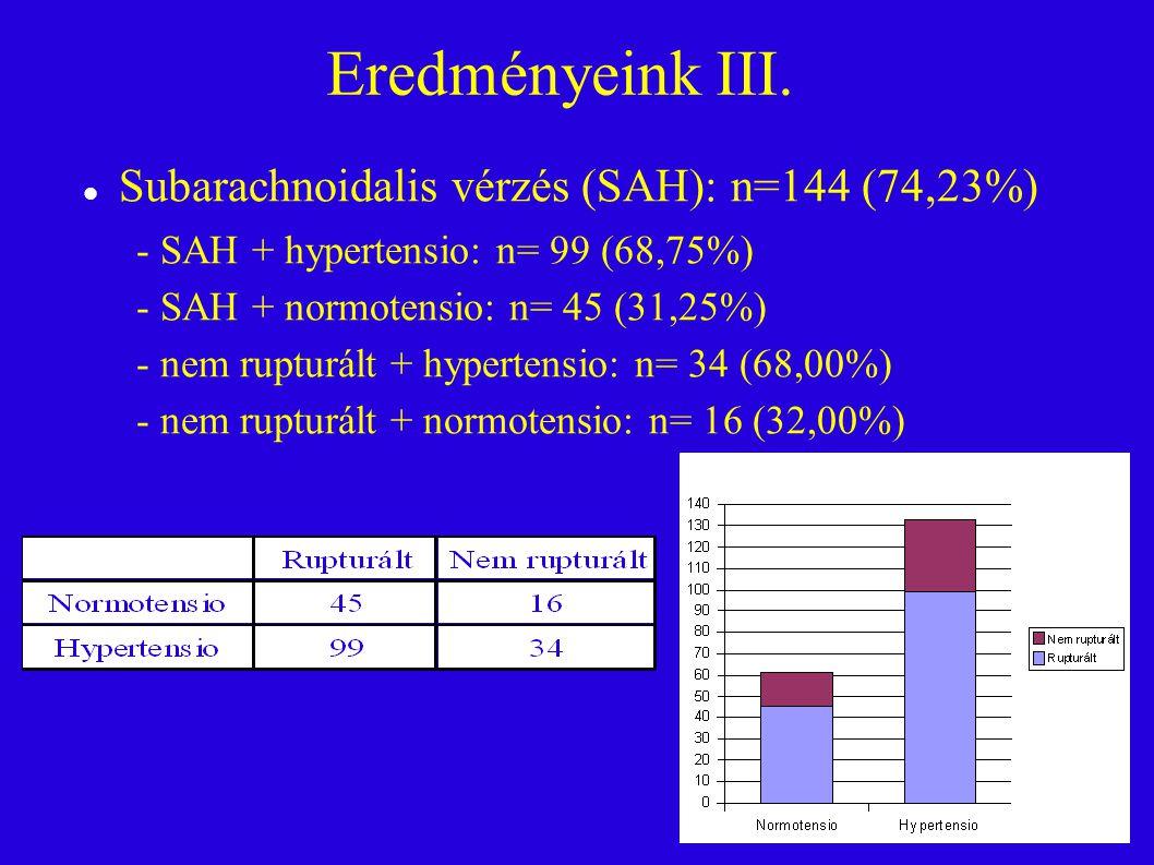 Eredményeink III. Subarachnoidalis vérzés (SAH): n=144 (74,23%)