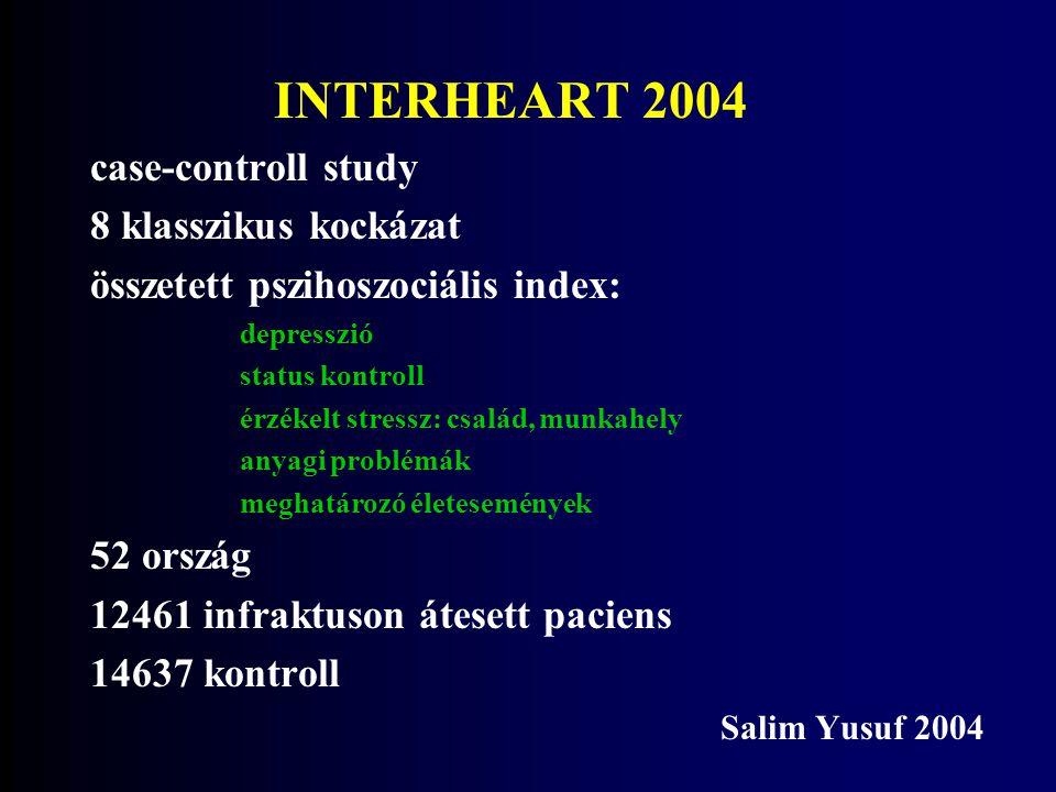 INTERHEART 2004 case-controll study 8 klasszikus kockázat