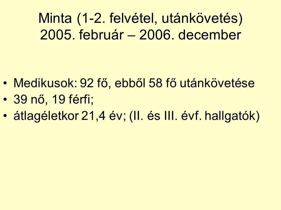 Minta (1-2. felvétel, utánkövetés) 2005. február – 2006. december