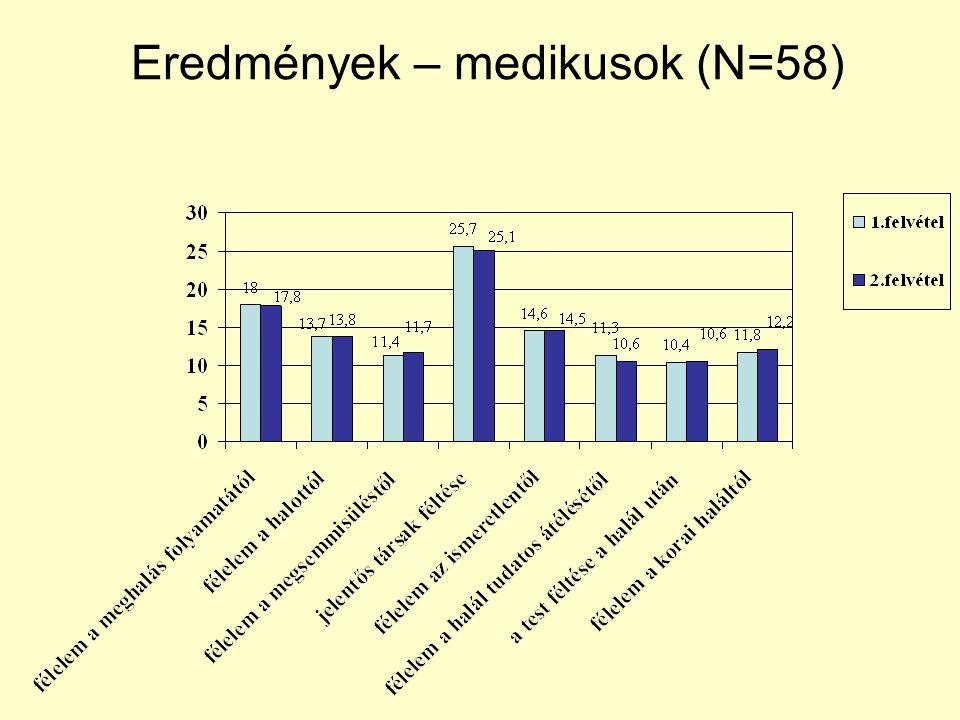 Eredmények – medikusok (N=58)