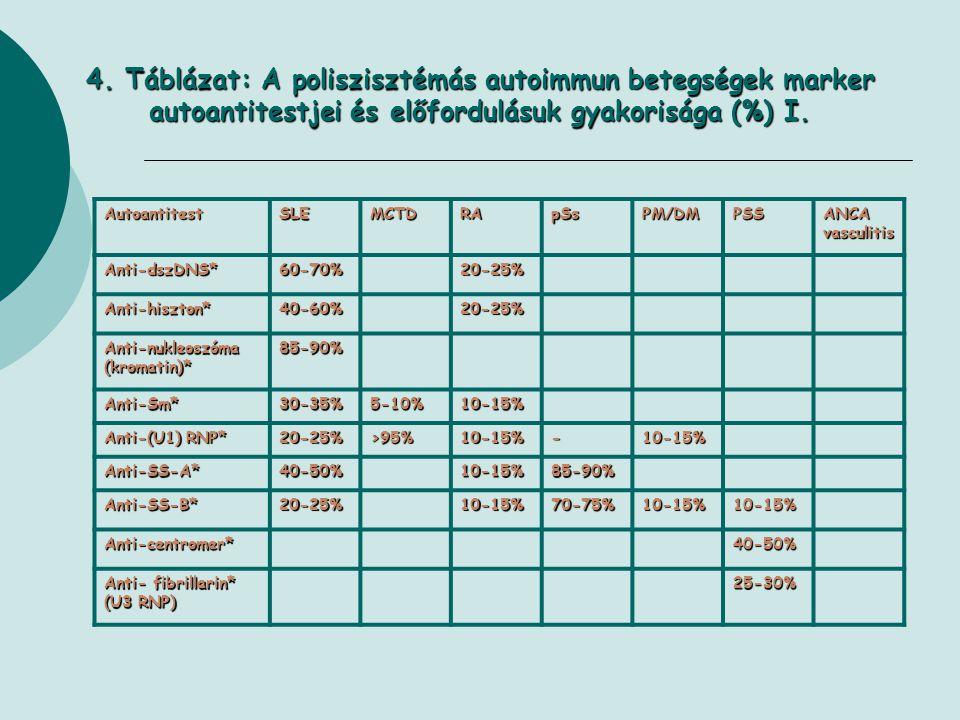 4. Táblázat: A poliszisztémás autoimmun betegségek marker autoantitestjei és előfordulásuk gyakorisága (%) I.