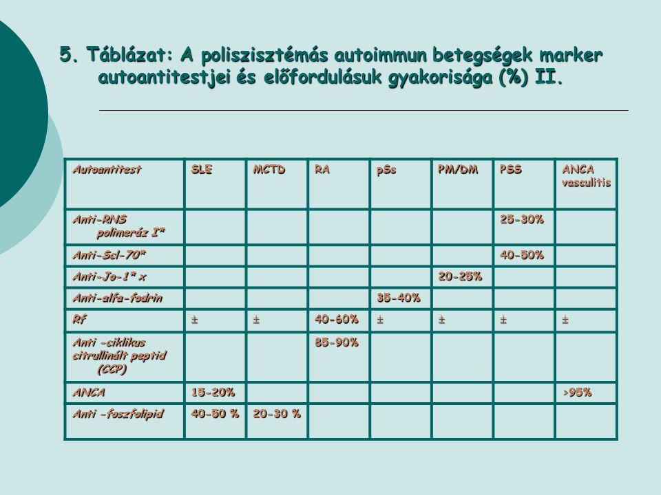 5. Táblázat: A poliszisztémás autoimmun betegségek marker autoantitestjei és előfordulásuk gyakorisága (%) II.