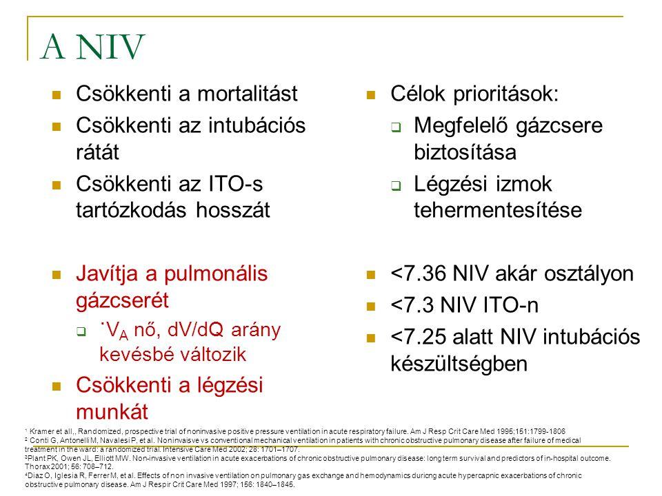 A NIV Csökkenti a mortalitást Csökkenti az intubációs rátát
