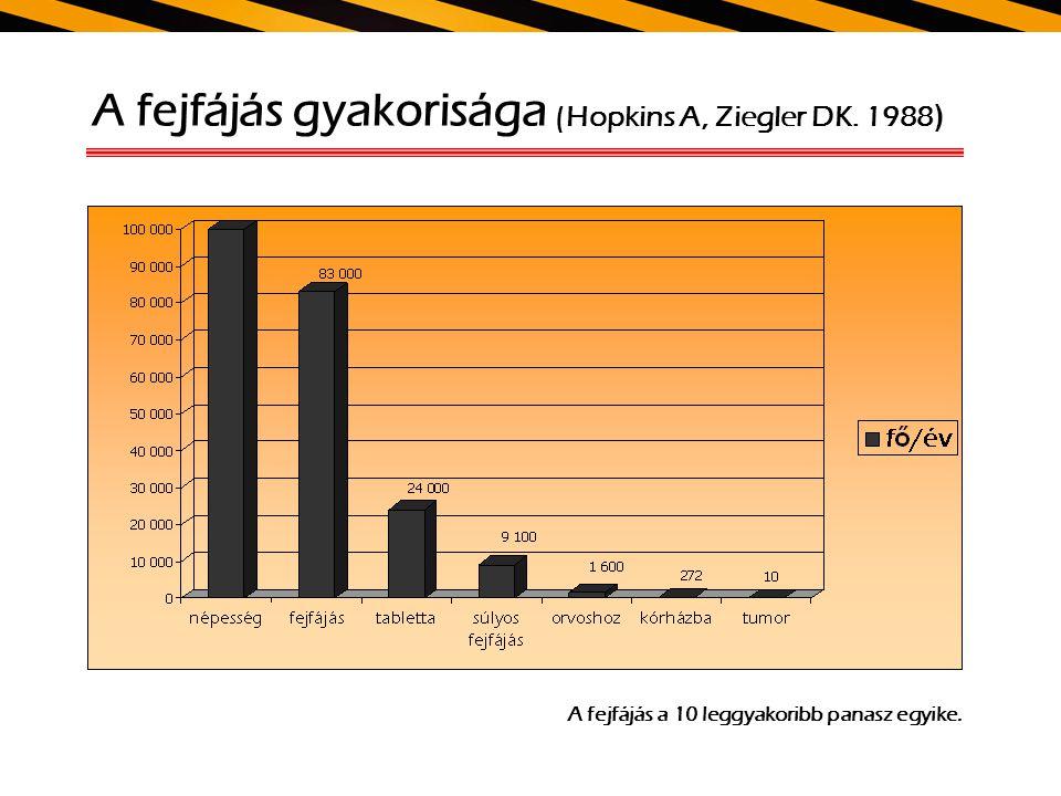 A fejfájás gyakorisága (Hopkins A, Ziegler DK. 1988)
