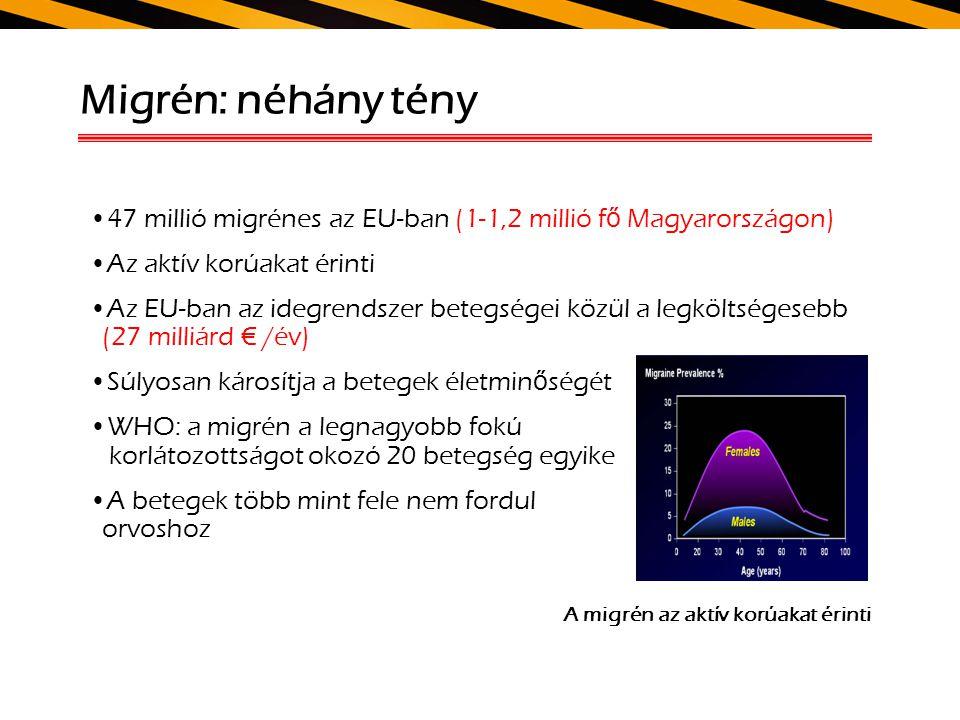 Migrén: néhány tény 47 millió migrénes az EU-ban (1-1,2 millió fő Magyarországon) Az aktív korúakat érinti.