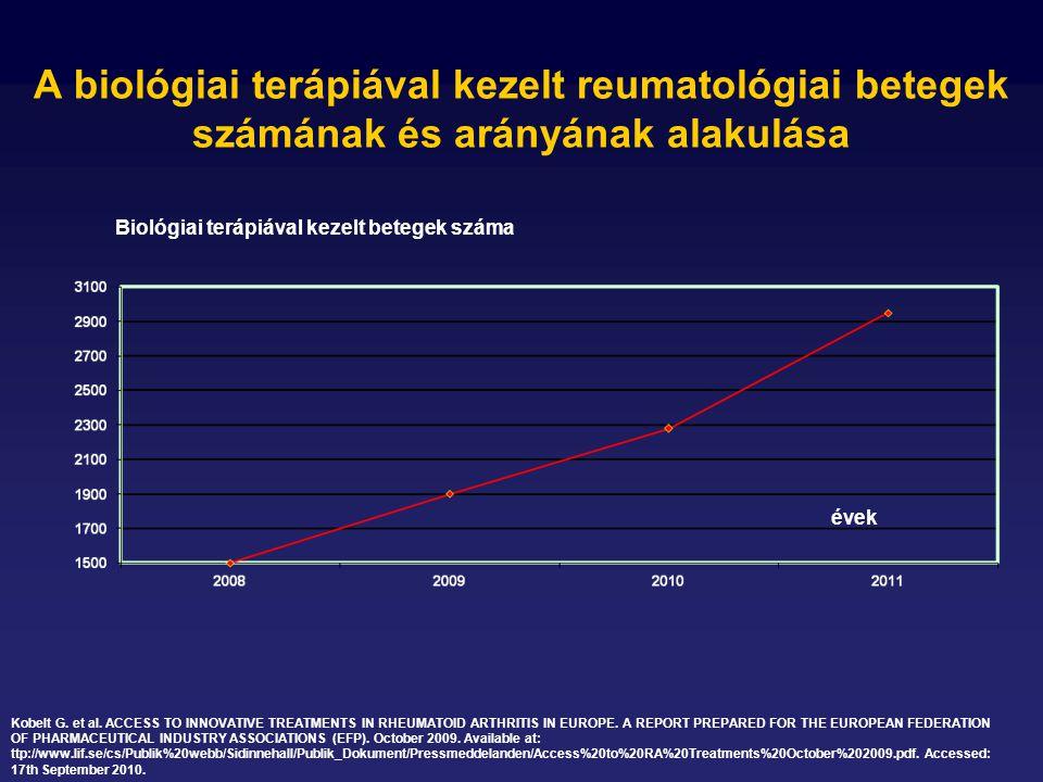 A biológiai terápiával kezelt reumatológiai betegek számának és arányának alakulása