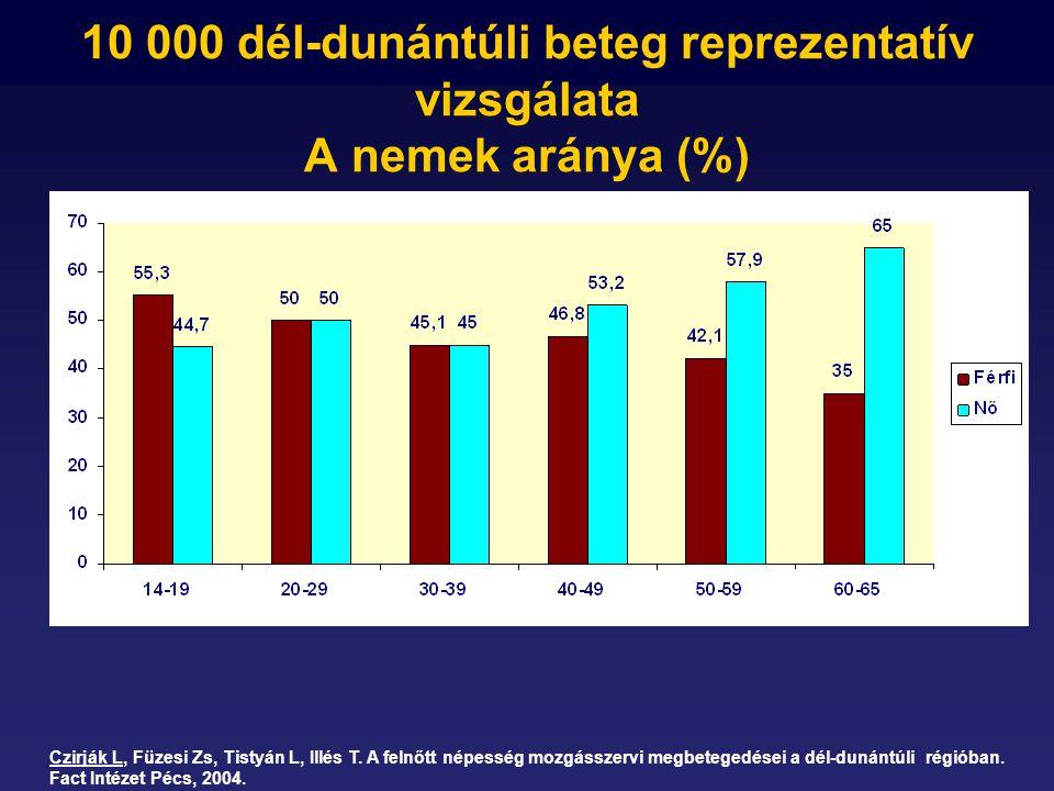 10 000 dél-dunántúli beteg reprezentatív vizsgálata A nemek aránya (%)