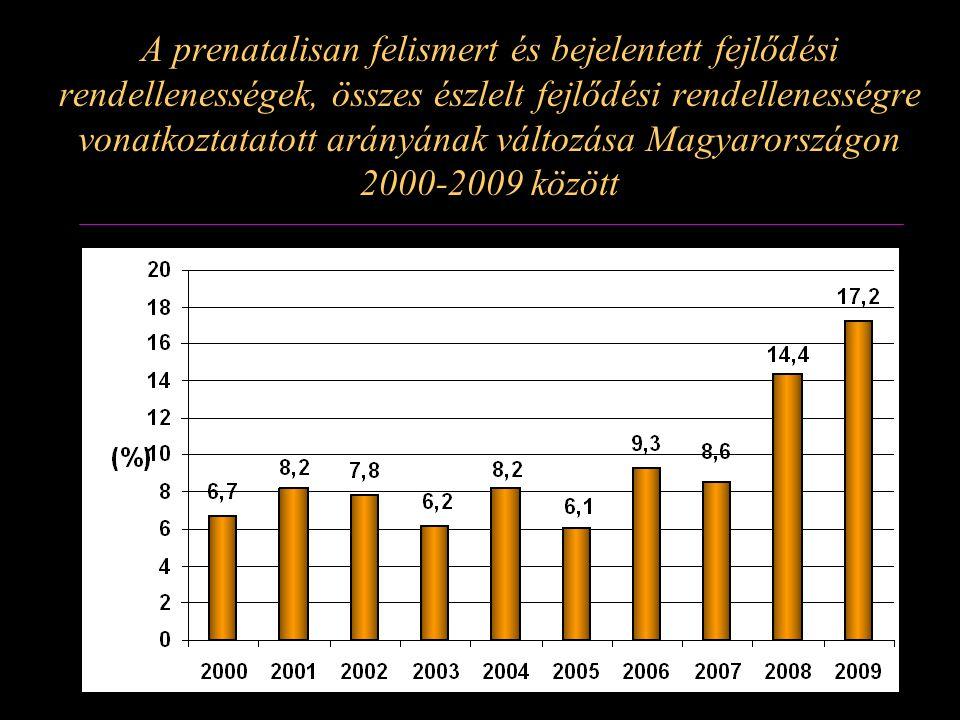 A prenatalisan felismert és bejelentett fejlődési rendellenességek, összes észlelt fejlődési rendellenességre vonatkoztatatott arányának változása Magyarországon 2000-2009 között