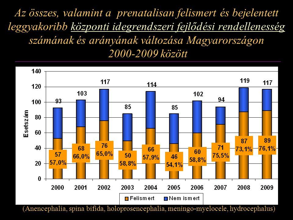 Az összes, valamint a prenatalisan felismert és bejelentett leggyakoribb központi idegrendszeri fejlődési rendellenesség számának és arányának változása Magyarországon 2000-2009 között