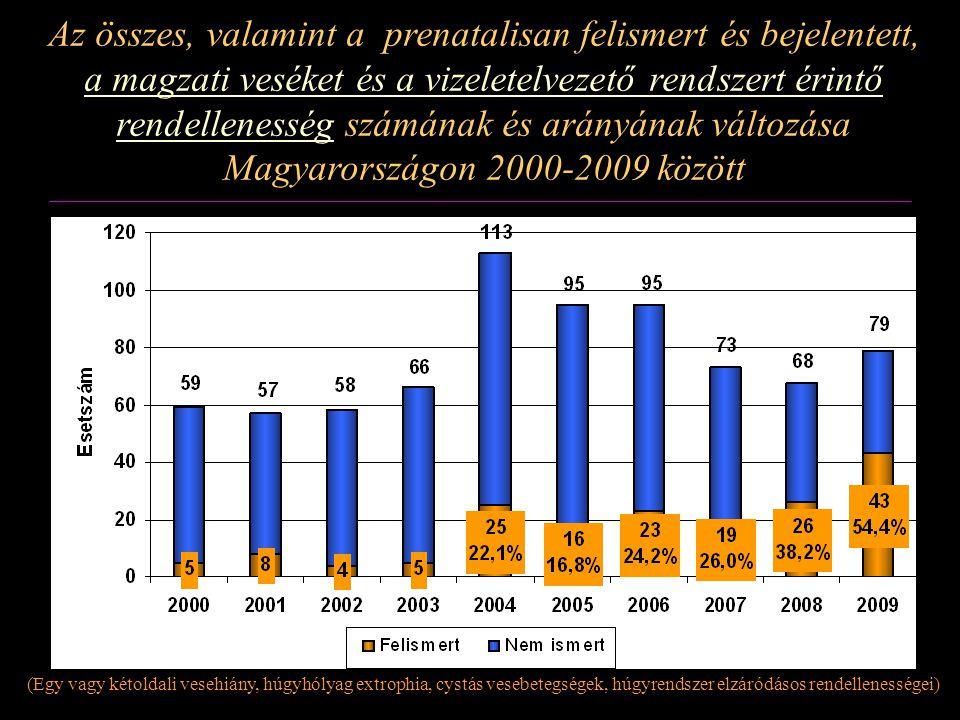 Az összes, valamint a prenatalisan felismert és bejelentett, a magzati veséket és a vizeletelvezető rendszert érintő rendellenesség számának és arányának változása Magyarországon 2000-2009 között