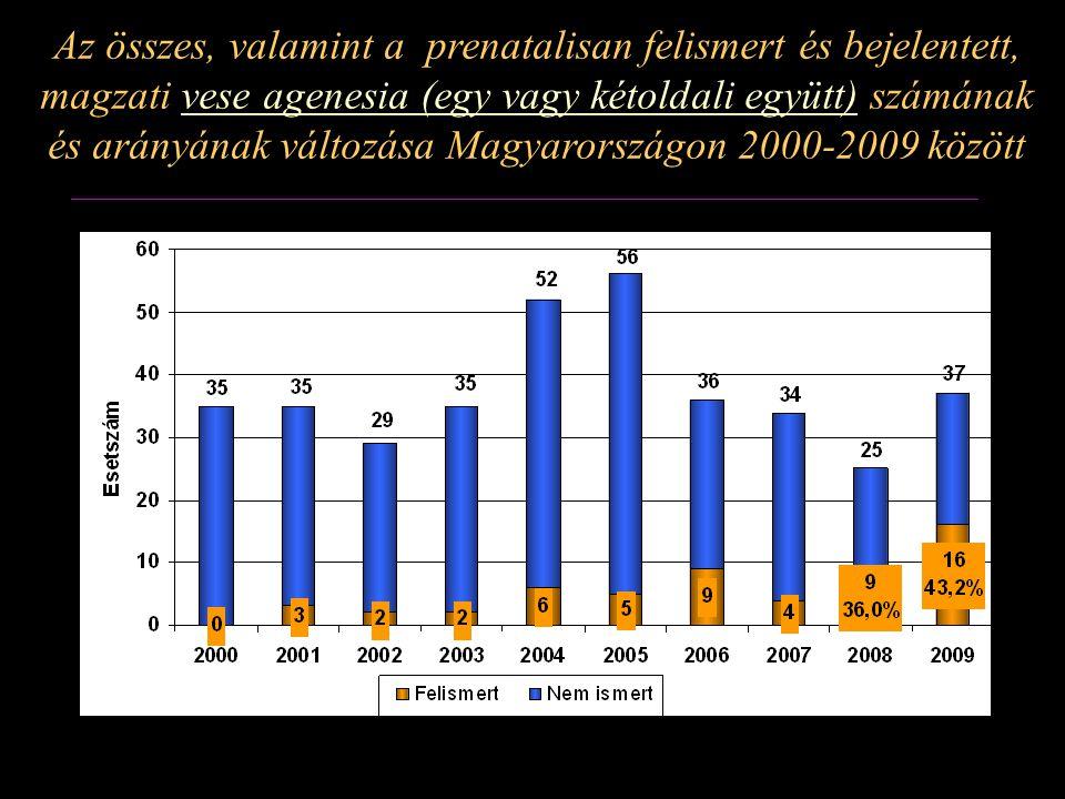 Az összes, valamint a prenatalisan felismert és bejelentett, magzati vese agenesia (egy vagy kétoldali együtt) számának és arányának változása Magyarországon 2000-2009 között