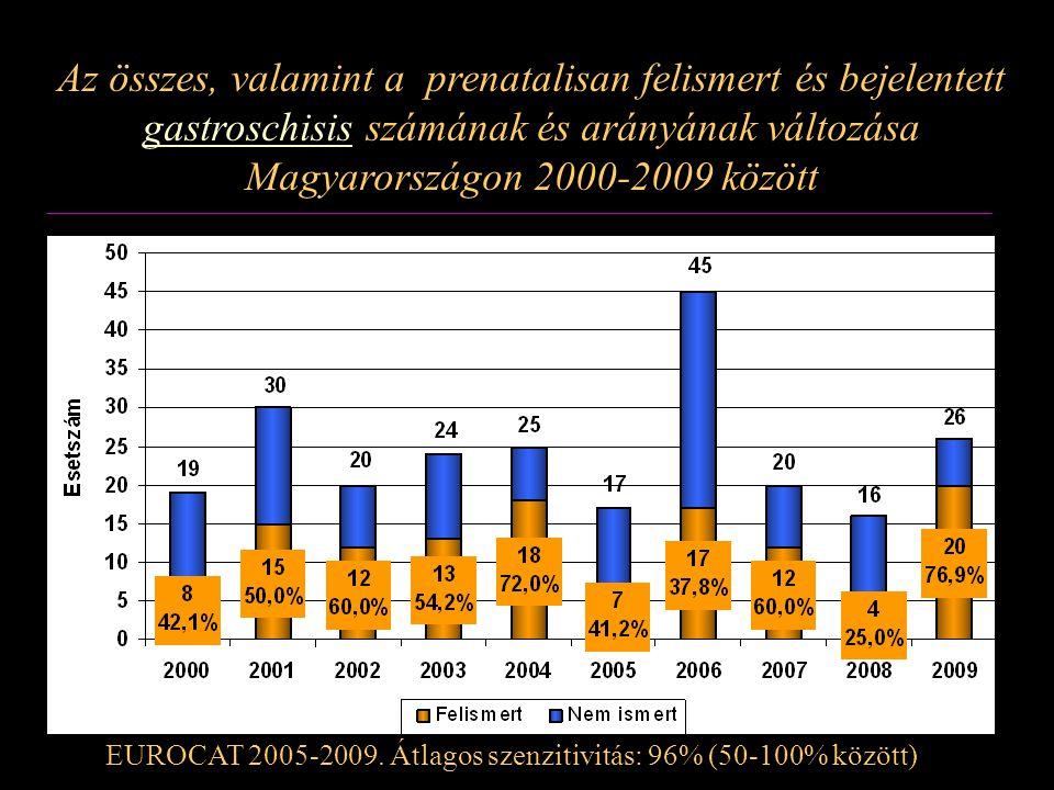 Az összes, valamint a prenatalisan felismert és bejelentett gastroschisis számának és arányának változása Magyarországon 2000-2009 között