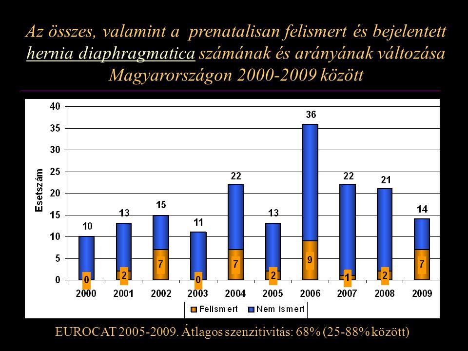 Az összes, valamint a prenatalisan felismert és bejelentett hernia diaphragmatica számának és arányának változása Magyarországon 2000-2009 között
