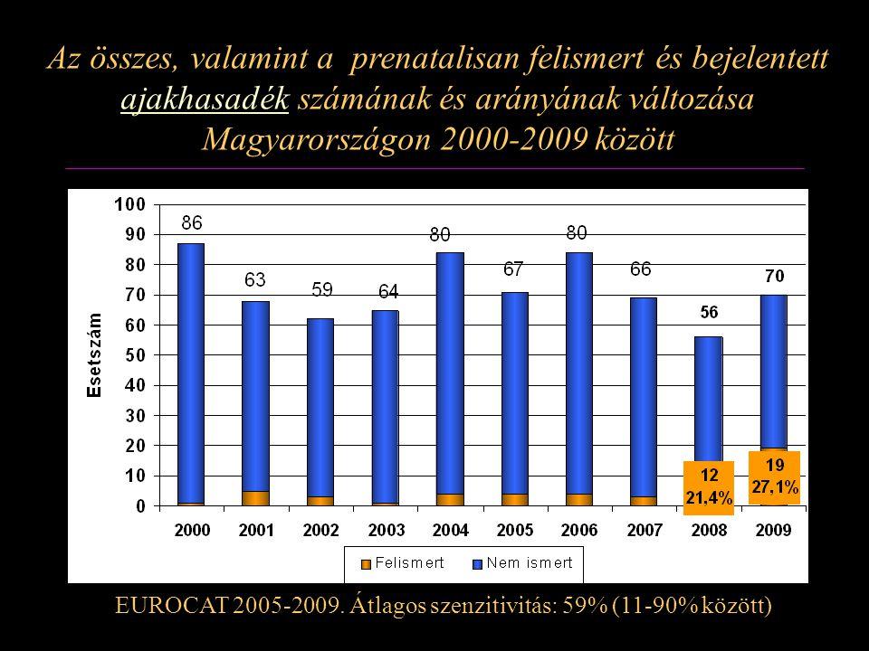Az összes, valamint a prenatalisan felismert és bejelentett ajakhasadék számának és arányának változása Magyarországon 2000-2009 között