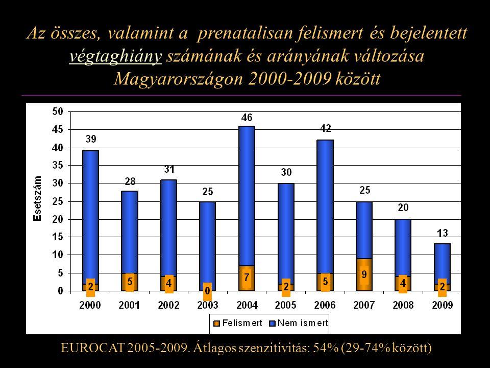 Az összes, valamint a prenatalisan felismert és bejelentett végtaghiány számának és arányának változása Magyarországon 2000-2009 között