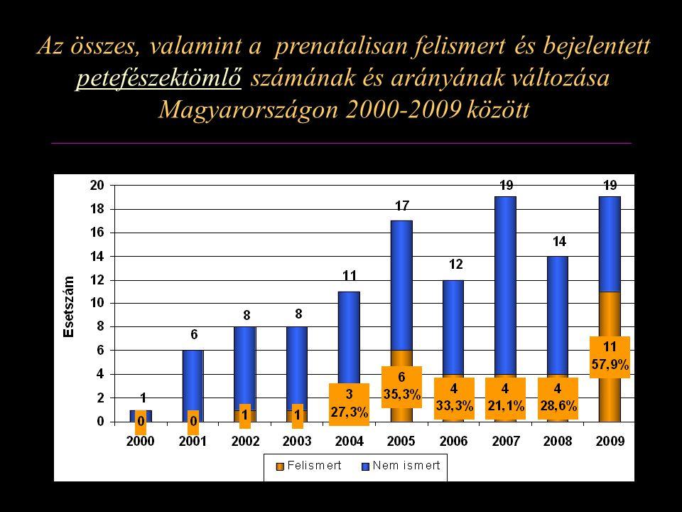 Az összes, valamint a prenatalisan felismert és bejelentett petefészektömlő számának és arányának változása Magyarországon 2000-2009 között