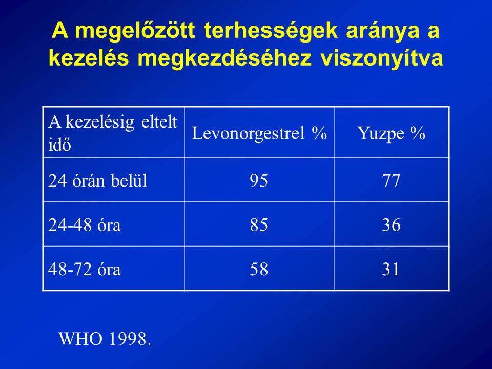 A megelőzött terhességek aránya a kezelés megkezdéséhez viszonyítva