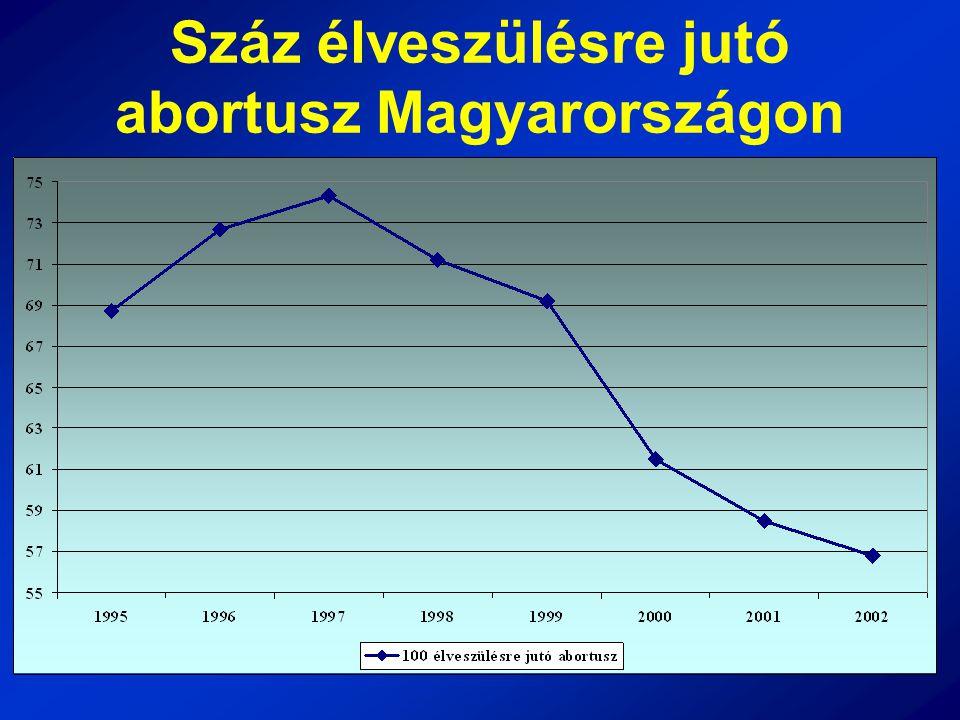 Száz élveszülésre jutó abortusz Magyarországon